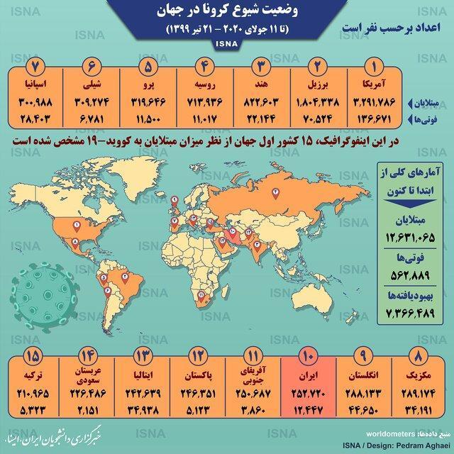 آمار کرونا در جهان تا 21 تیر (اینفوگرافیک)